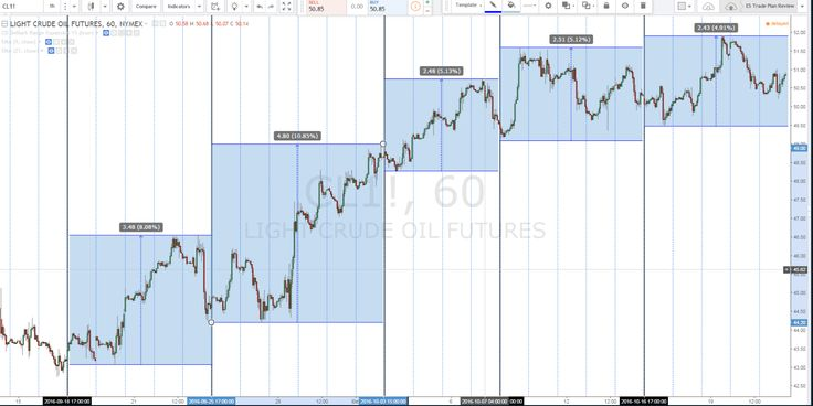 #MyTradingBuddy and #OilTradingGroup provide weekly Crude Oil Analysis prior to the upcoming trading week. click here to view this week's crude oil analysis
