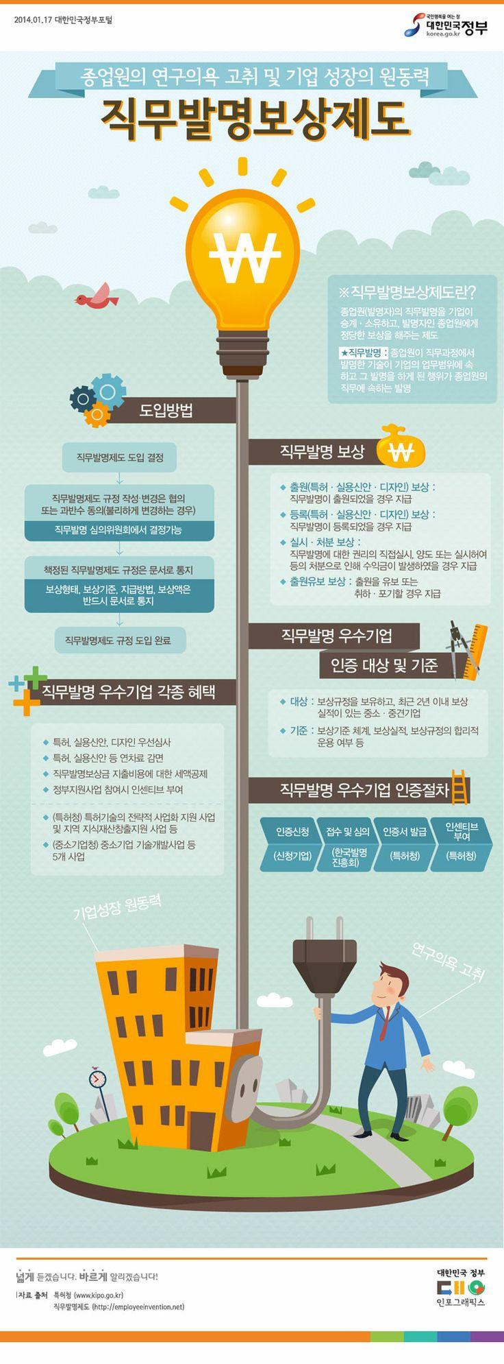[Infographic] '직무발명보상제도'에 관한 인포그래픽