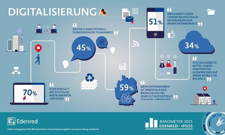 Auswirkungen der Digitalisierung auf die Arbeit