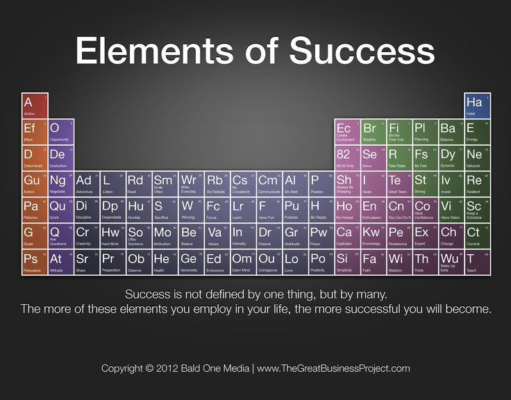 Elements of Success: A Period Table Style Chart [Infographic] #business #success #quotes #motivation #inspiraiton everydaypowerblog.com