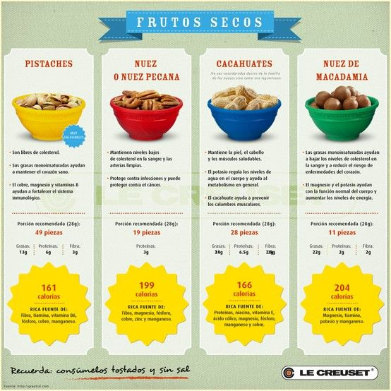 Tips de @Lisa Phillips-Barton E Creuset MX: Los beneficios de los frutos secos núm. 2