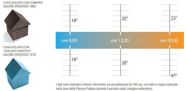 il #Corkpan un pannello di #Sughero ad alte prestazioni per un #risparmio energetico #naturale