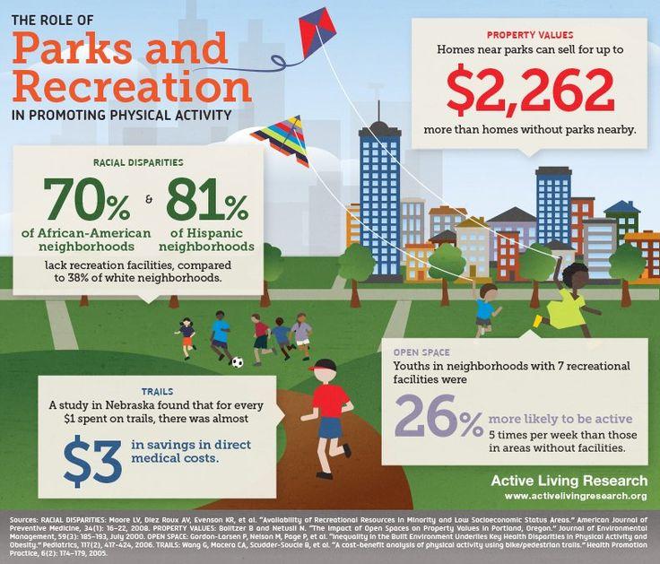 Amanda walker wilson on physical activities parks