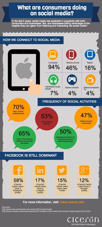 What arte consumers doing on social Media?