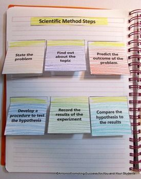 Set up notebooks to look like this for scientific method notes