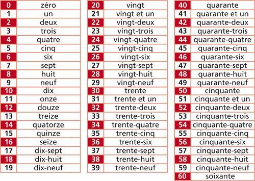 Les nombres de 0 à 60 en chiffres et en lettres
