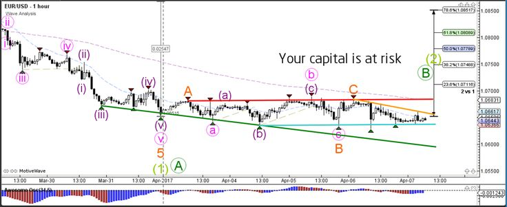 US Dollar Builds Consolidation Zone Prior to NFP   - Your capital is at risk