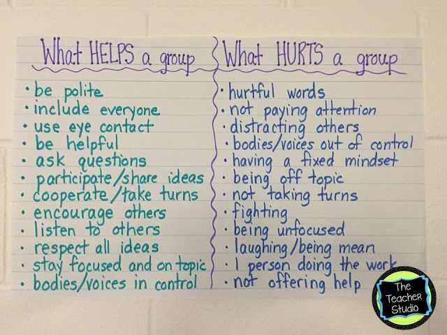 A whole bunch of anchor chart ideas to help keep your classroom learning focused!