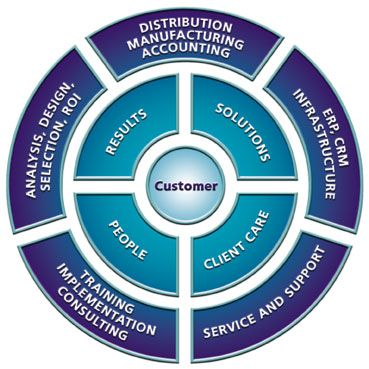 http://www.imagoproducts.com/sales-management-software-company/In order to establish your business brand globally it is essential to register online presence. Sales contact manager software is really helpful to establish your brand globally. Several benefits are associated with the online presence of a business.