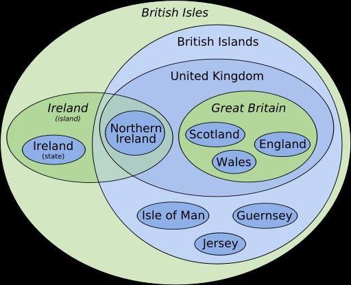 Explaining GB, UK etc...