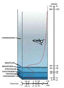 Atmospheric Circulation & Erosion