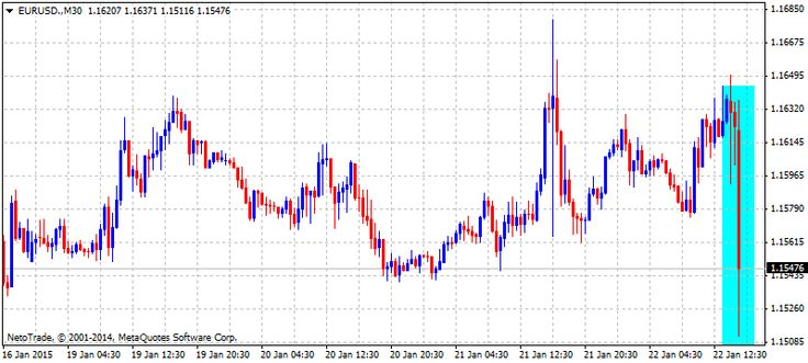 #EURUSD Slumps on Draghi's Expanded Easing http://bit.ly/DailySignals