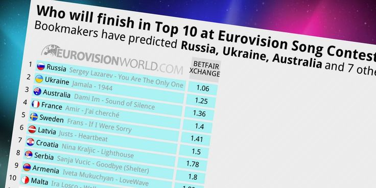 Who will finish in Top 10 at Eurovision Song Contest 2016? Bookmakers have predicted Russia, Ukraine, Australia and 7 other countries with best odds