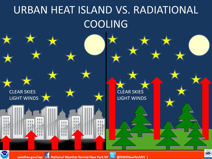 urban heat island and green infrastructure Nctcog promotes the planning and construction of green or sustainable  infrastructure in the region to help reduce carbon emissions, urban heat islands,  and.