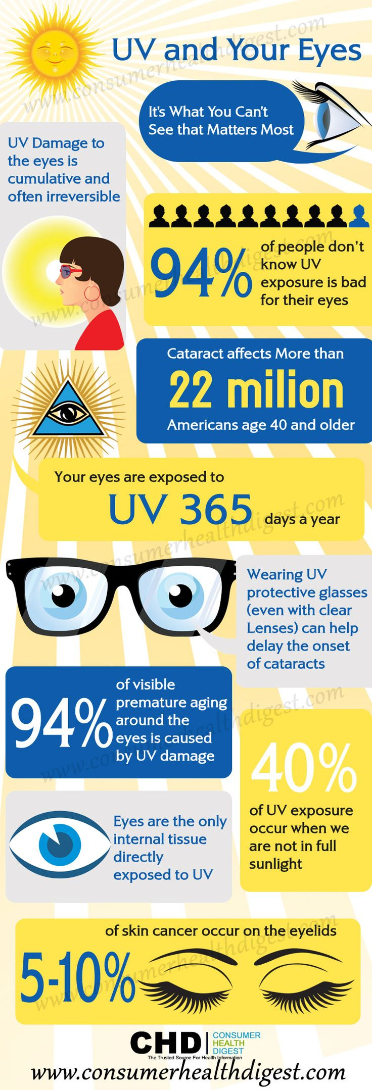 It's getting warmer which means you'll be out in the sun more. Protect your eyes!