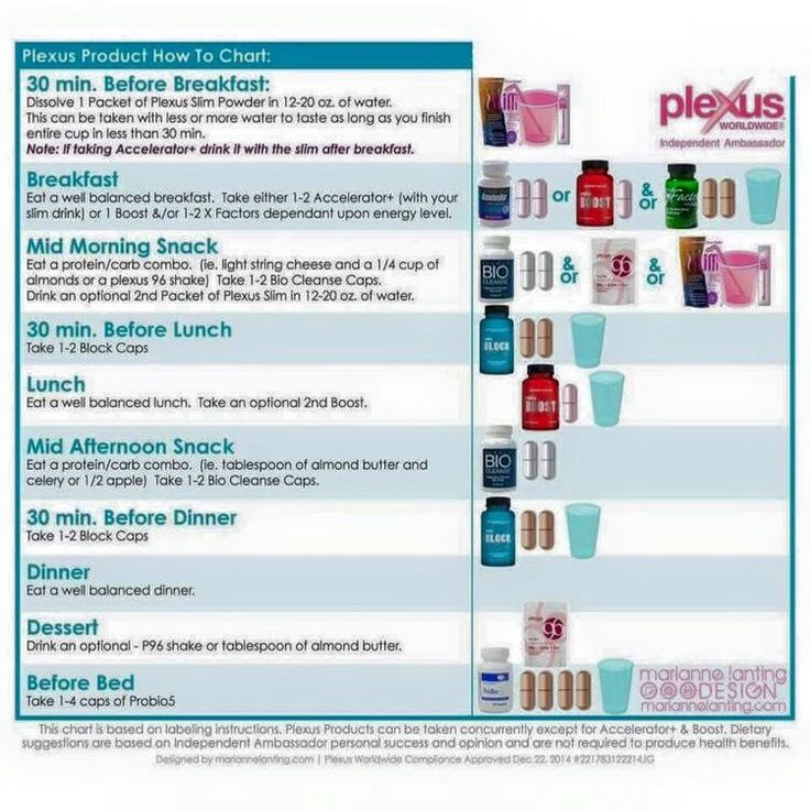 Plexus Product how to chart!!