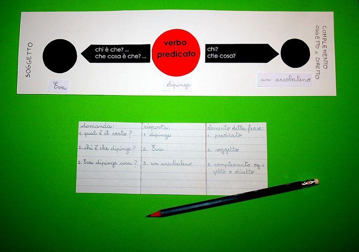 Analisi logica Montessori: tabella A2 per la costruzione di frasi – Lapappadolce
