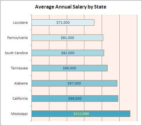 Neonatal Nurse Salary Graph! I think I need to move to Mississippi!