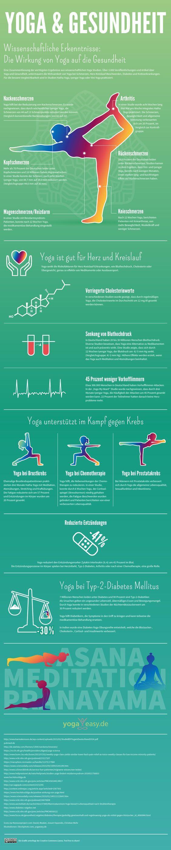 Infografik über die Vorteile von Yoga - wissenschaftlich belegt auf einem Blick.