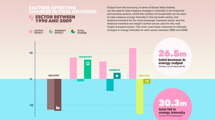 The Interactive UK Energy Consumption Guide | Awwwards | Site of the day: Site, Consumpt Guide, Infographic Scientific, Evoenergi Solar, Interactive Data, Design Awards, Energy Consumpt, Uk Energy, Given Visual