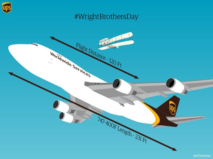 UPS Boeing 747-400 cargo plane / freighter is almost twice as long the Wright brothers first flight in 1903!
