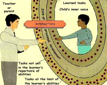 16 best images about Vygotsky Learning Theory on Pinterest ...