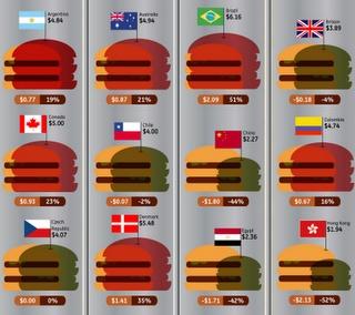 L'indice Big Mac a parlé