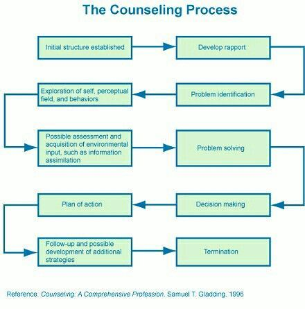 counseling process Therapy, also called psychotherapy or counseling, is the process of meeting with a therapist to resolve problematic behaviors, beliefs, feelings, relationship issues, and/or somatic responses (sensations in the body) beginning therapy can be a big step toward being the healthiest version of.