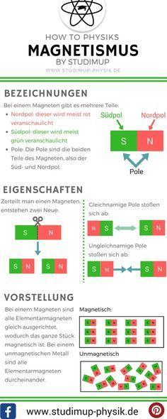 Physik Spickzettel zum Magnetismus. Bezeichnungen, Eigenschaften und die Vorstel… – Lisa R.