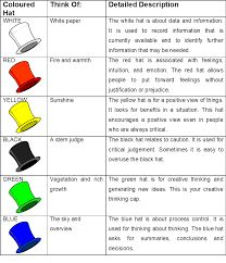 Image result for 6 thinking hats presentation