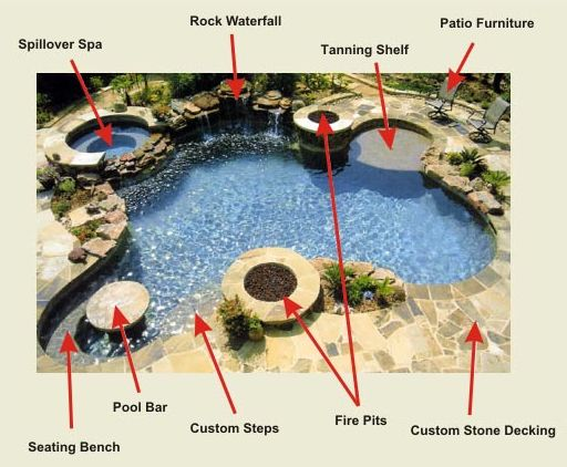 Perfect Pool 1...has every feature I want...spill over spa, sun deck, table, id prefer fire bowls but nice....make this in the color pallet of the Perfect Pool 2 in this same Board.
