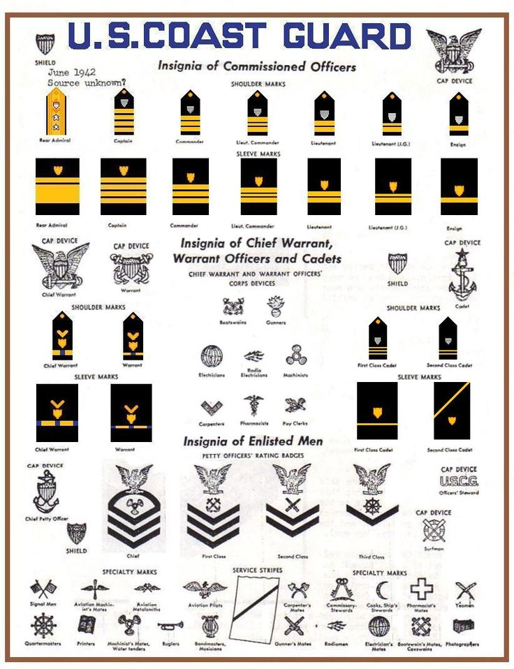 1942 U.S. Coast Guard ranks and rates of commissioned officers, warrant officers, and enlistedmen and women.