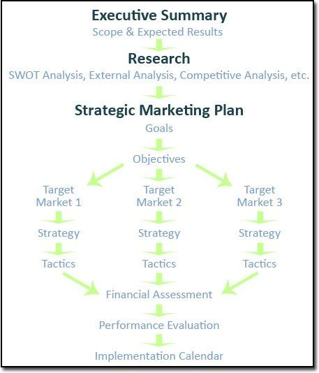 social entrepreneurship business plan template - marketing plan graphic 2marketing strategy planning