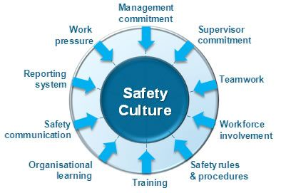 One reason is that managers often fail to properly understand safety culture, let alone how to improve upon it.  Some consider it too abstract a concept, tending to concentrate on tangible and operational day-to-day health and safety management.  Others may have advanced their safety approach by comprehensively addressing operational functions, as well as more strategic level issues, but still have an ill-defined understanding of what knits these aspects together: a good safety culture…
