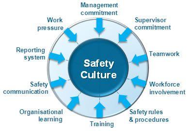 Dissertation health occupational proposal safety