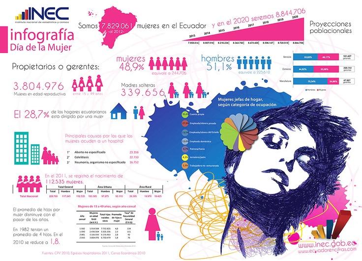 Las cifras en Ecuador #DiadelaMujer