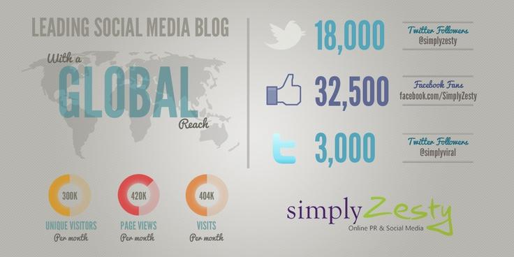 Simply Zesty Blog Statistics created by Simply Zesty.