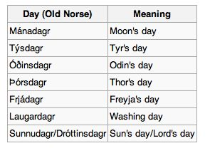 Day of the week - Old Norse Language