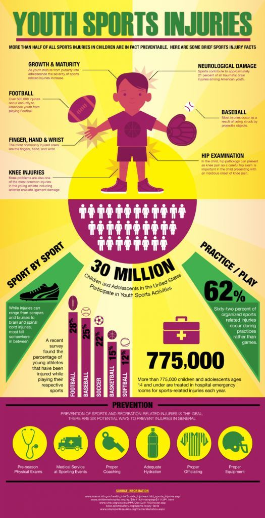 Fresh on IGM > Preventing Sports Injury: Football is the most risky sport activity in terms of injury occurrences with baseball and soccer following at a close distance. What is really impressive is that the majority of sport injuries happen while practicing rather than during the official game takes place. However, most of these... > http://infographicsmania.com/preventing-sports-injury/