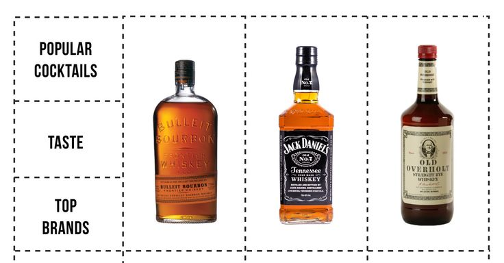 Bourbon reigns supreme but Jack Daniels is America's favorite and it's a Tennessee Whiskey and most cocktails are made with Rye. So what's the difference?