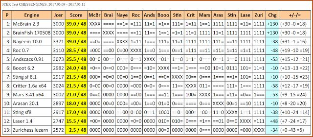 Chess Engines Diary: McBrain 2.3 wins JCER Test CHESSENGINES, 2017.05.0...