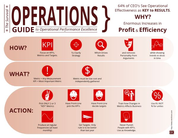 operational management, performance, improve performance, infographic, productivity, sustainable improvement
