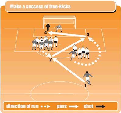 Soccer drill tips for taking winning free kicks
