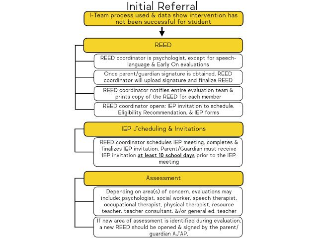 Best 25+ Special education law ideas on Pinterest 504 plan - psychological evaluation
