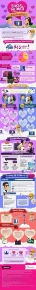 Así influyen las redes sociales en las relaciones amorosas [Infografía]