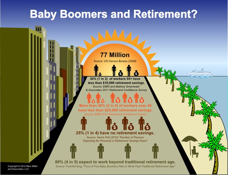 8 best images about Baby Boomers on Pinterest | The ...