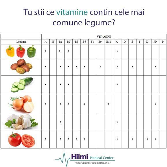 Pentru ca legumele sunt foarte sanatoase si sunt recomandate in orice dieta, iata mai jos un tabel cu vitaminele continute de cele mai comune legume care sunt prezente pe piata in toate sezoanele. Consuma-le in stare naturala, prelucrarea termica duce la pierderea multor vitamine!