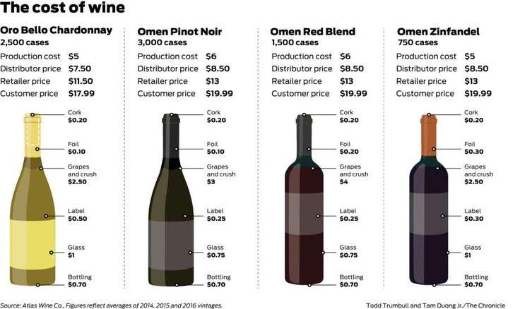Atlas Wine Co. wants to revolutionize grocery store wine #wine