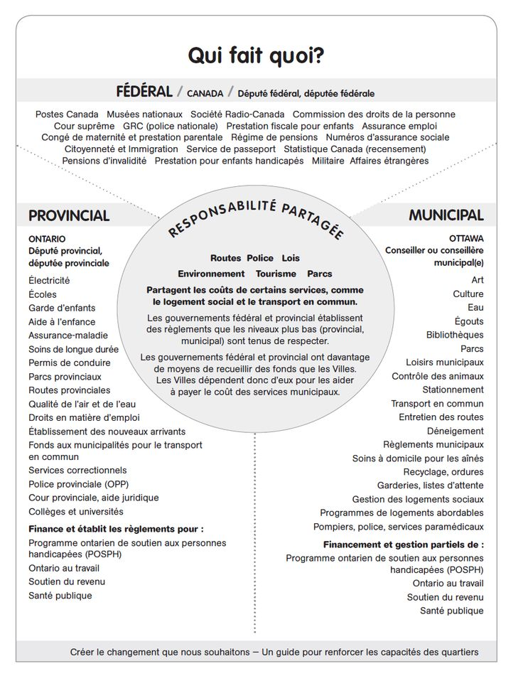 3 levels of government French Shared responsibilities for governing in Canada.