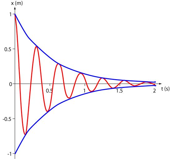 Understand and use the terms amplitude, period, frequency, angular frequency and phase difference and express the period in terms of both frequency and angular frequency.